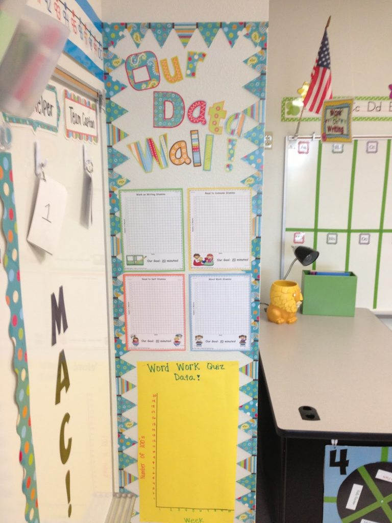 A data wall with graphs on the wall to help students track data.