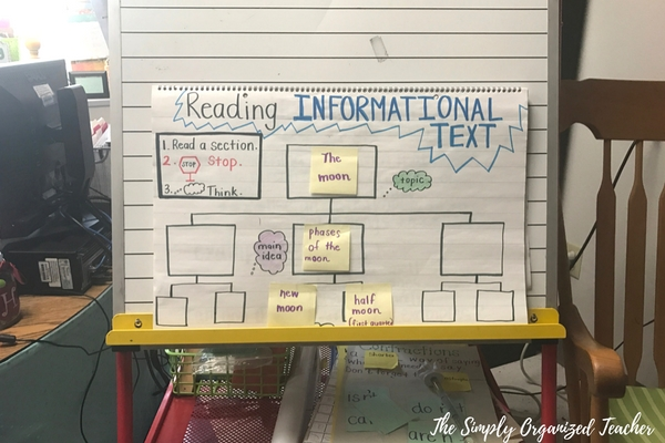 Reading Informational Text anchor chart with a tree map on it.