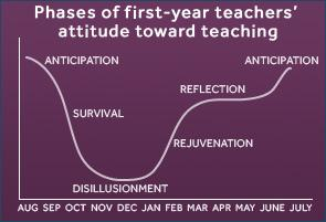 Graph of first year teacher's emotional cycle. X axis lists the months from Aug- Jul. The line on the graph starts up high in August and dips very low October through December. In January it begins to come back up
