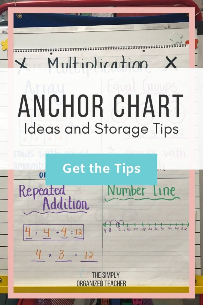 """Math anchor chart. Text overlay: \""""Anchor Chart Ideas and Storage Tips\"""" Button: \""""Get the Tips!\"""""""