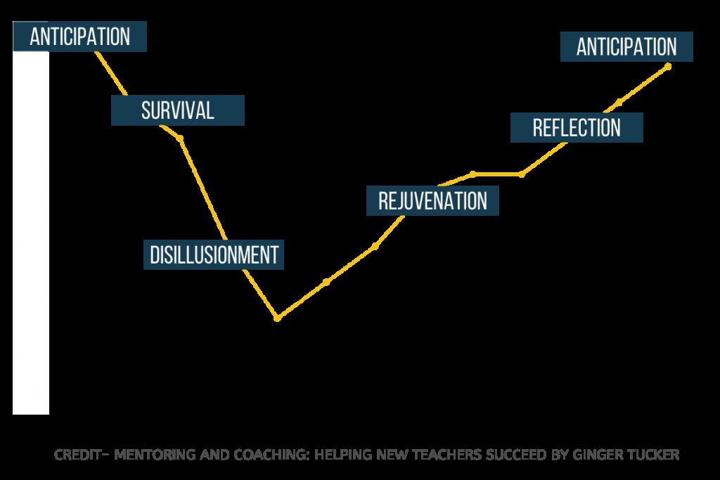 "Graph of ""New Teachers Attitudes Towards Teaching"""